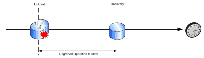 Degraded Operation Interval